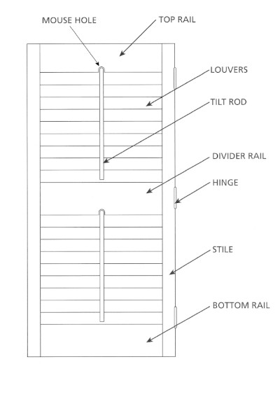 Shutter Terminology Diagram
